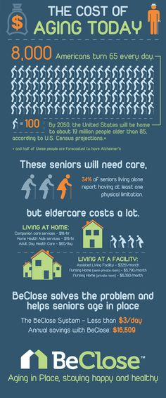 Check out our new inforgraphic about the costs of aging today! Did you know by 2050, the U.S will be home to about 19 million people older than 85--- and half of these people are projected to have Alzheimer's?