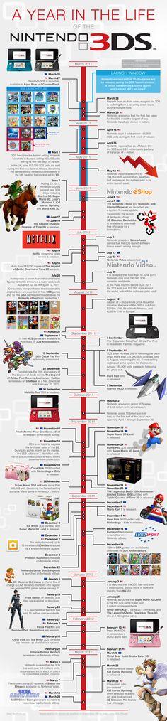 [Infographie] La première année de la Nintendo 3DS