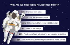 Why Are We Requesting An Absentee Ballot? | The Onion - America's Finest News Source