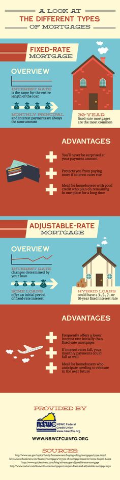 A Look At The Different Types of Mortgages [INFOGRAPHIC] #mortgage #types