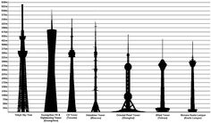 How the towers compare: Sky Tree edges out the Guangzhou Tower (china) and leaves others - the CN Tower (Canada), Ostankino Tower (Russia) Oriental Pearl Tower (China) Milad Tower (Iran) and Menara Kuala Lumpur (Malaysia) - in its wake