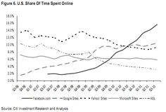 US Share of Time Spent Online / Facebook, Google sites, Yahoo sites, Microsoft sites, AOL