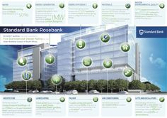 Standard Bank's new office complex in Water Energy, Green Building, Energy Efficiency, Sustainability, Skyscraper, Environment, Indoor, Architecture, Infographics