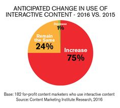Learn what marketers say about interactive content and best practices to incorporate in your content marketing program – Content Marketing Institute