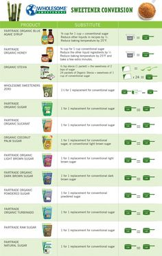 Baking tips & healthy substitution chart
