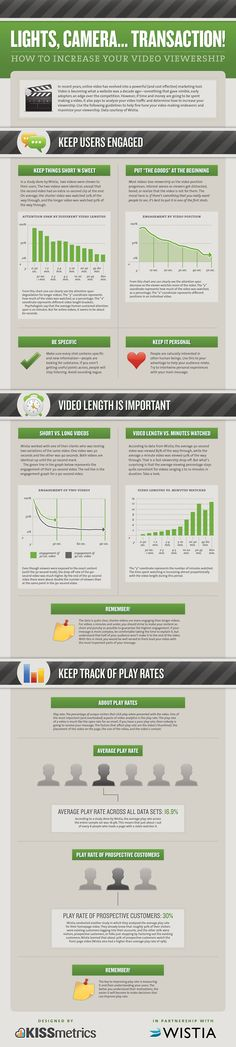How To Increase Your Video Viewership - Great Kissmetrics infographics on creating betters videos for upload to YouTube and for  sharing on Twitter and Facebook.