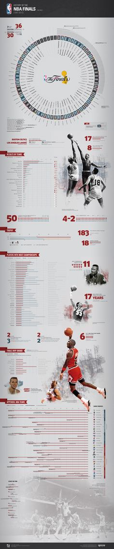 Infographic History of the NBA Finals by Enric Boix