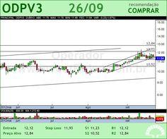 ODONTOPREV - ODPV3 - 26/09/2012 #ODPV3 #analises #bovespa