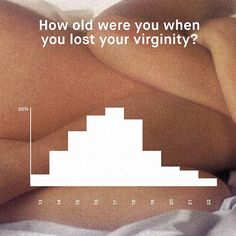 Age that most guys lose virginity