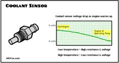 Two cycle engines are fantastic menterest pinterest engine coolant sensor resistance chart fandeluxe Choice Image