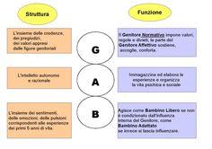 analisi transazionale - Cerca con Google
