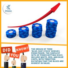 #ChoiceBroking #Trivia - The origin of term 'blue-chip stock' derives from poker. The simplest sets of poker betting discs include white, red, and blue chips, with tradition dictating that the blues are highest in value.