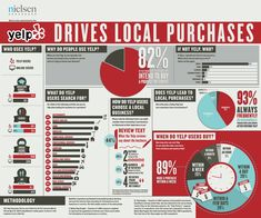 Nielsen: 4 out of 5 Yelp users visit the site when preparing to spend money [Infographic]