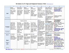 book of revelation timeline chart | The Book of Revelation: Timelines and Sequences of the Seals, Trumpets ...