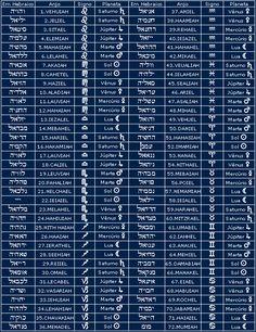 72 nomes