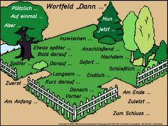 Satzanfänge für Geschichten. Very helpful for story telling.