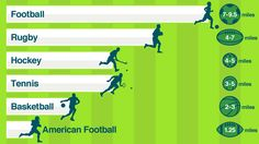 Infographic showing the average distance run during different sporting events