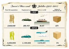 The Queen and New Zealand – statistics through her reign Queen Elizabeth Ii, Statistics, Reign, New Zealand, Infographics, June, Diagram, Australia, Diamond