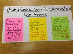 Using Characters to Understand your Reading - Reader's Workshop