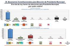 La casa encuestadora Mendoza Blanco y Asociados realizo una encuesta en el municipio de Santa Cruz Xoxocotlán.