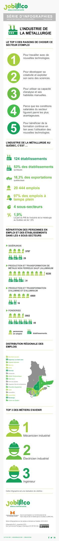 Les chiffres de l'emploi dans l'industrie métallurgique au #Qc en 2013 - #Emploi #infographie