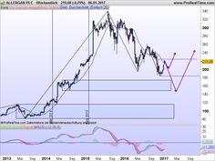 #allergan #trading #aktie #geld #börse #hildesheim #hannover #youtube #money #thf_trader #hamburg Allergan im Aktiencheck - da ist mehr als Botox drin. In den letzten Jahren ist das junge Unternehmen Allergan durch Zukäufe ständig gewachsen. Jedoch sind in letzter Zeit die Kurse gefallen. Ich gehe der Frage nach, ob sich jetzt ein Einstieg lohnt. Alles weitere auf meinem YOutube Kanal THF-Trading