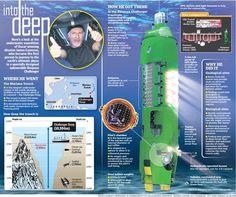 James Cameron, Deep Sea