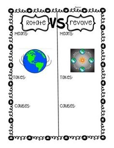 An easy graphic organizer for students to fill in when talking about the differences between revolution and rotation. This is a great note taking tool to use during an activity with a flashlight and globe, or some other classroom manipulative that demonstrates the Earth's rotation and revolution.