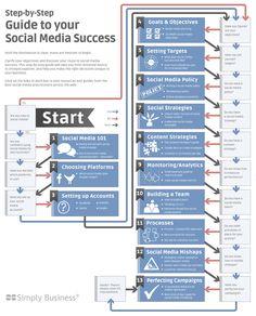 Com planejar una campanya de #socialmedia pas a pas. #infographic #infografia