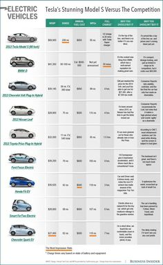 #Tesla Motors and other #electric #cars comparison chart....not all, but most models.