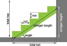 Images Stair Stringer Layout, Stairs Stringer, Stair Layout, Stairs Measurements, Stair Stringer Calculator, Step Stringers, Stairs Width, Stair Plan, Types Of Stairs
