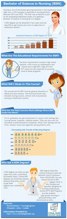An infographic about Bachelor of Science in Nursing (BSN), where to get BSN degree, nursing job trends & more. http://www.onlinedegreetalk.org/infographic-bachelor-nursing/