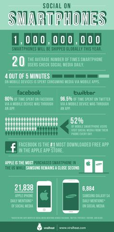 What Is The State of Smartphones At The Moment? #Mobile #Apps #Smartphones
