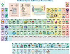 interaktívna periodická tabuľka od dizainera Keith Evenvoldsen