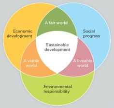 Agenda 21 Simplified – The Standardization of Common Core - Freedom Outpost Economic Development, Sustainable Development, Northeastern State University, Gross Domestic Product, Creative Visualization, Global Citizen, Science Fair, Event Management, Goods And Services