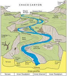 River Systems and Fluvial Landforms - Geology (U. Gunnison National Park, Grand Canyon National Park, National Parks, Earth Science Lessons, Earth And Space Science, Geography Map, Physical Geography, George Washington Birthplace, Greenbelt Park