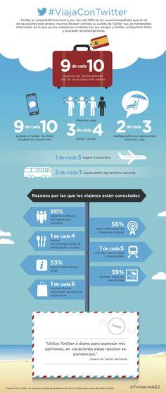 Uso de Twitter en Vacaciones #infografia