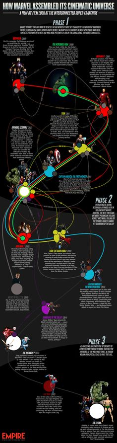 Infographic: How Marvel Assembled Its Cinematic Universe