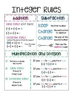 Integer Rules Poster by Leopard Land of Math Math Teacher, Math Classroom, Teaching Math, Classroom Setup, 7th Grade Math Worksheets, 8th Grade Math, Ninth Grade, Seventh Grade, Math Charts