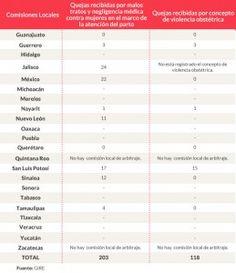 Un estudio realizado por el GIRE basado en solicitudes de transparencia señala que es en los estados donde más se dan este tipo de casos. La violencia obstétrica en México ha mostrado un incremento en los últimos años ante la falta de acceso a los servicios de salud o por desconfianza de mujeres que viven […]