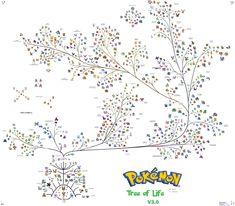 Pokemon Tree of Life!