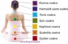 Ezt a csakrádat kell megtisztítanod! Namaste, Healthy Lifestyle, Fitness Motivation, About Me Blog, Healing, Mandala, Yamamoto, Feng Shui, Google