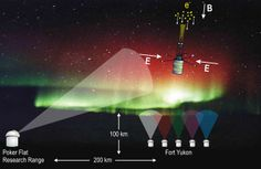 Here's Why Scientists Are Shooting Rockets at an Aurora - Popular Mechanics