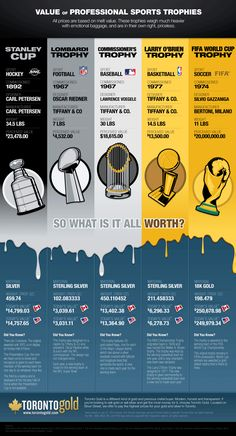 Sports Discover The Value of Professional Sports Trophies (infographic) - The Roosevelts Nfl Super Bowl History Sports Trophies Soccer Fifa Nba Championships Sports Fanatics Basketball Uniforms Basketball Jersey Basketball Shoes Sport Basketball Uniforms, Sports Basketball, Basketball Jersey, Basketball Shoes, Soccer Stats, Sports Art, Sports Teams, Nfl Super Bowl History, Sports Trophies