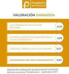 Fomento Profesional Zaragoza. Opiniones
