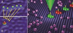 A-B: Scanning tunneling microscope images of 5 individual Fe atoms on a copper surface, before (A) and after (B), construction of a stable nano-magnet. C: Cartoon illustration of how such magnets can be assembled into a miniature hard drive, where each state is read/written by an atomically sharp metallic tip of the STM which has a magnetic sensing needle at the apex