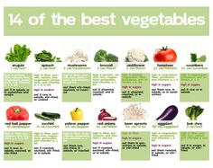14 of the best veggies and how to get the most out of them!