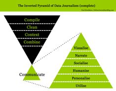 The inverted pyramid of data journalism and data journalism communication pyramid