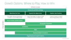 BCG Strategy Framework