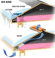 Insulation Baffles for Soffit Vents | Roofing Contractors | Topeka, Kansas City…